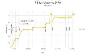Plinius Maximus Brew Session Data